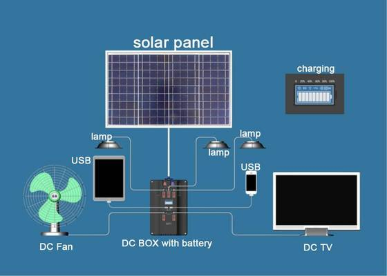 Sell 100W portable solar lighting system - Blue Carbon Technology Inc