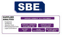 SBE Supplier Analysis