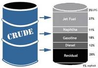 Sell  Blend Crude Oil Gost51858-2002
