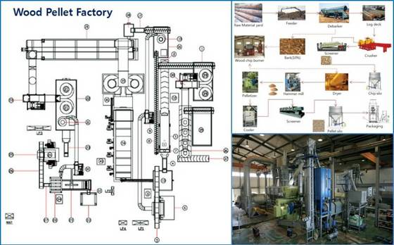 Sell wood pellet production line whole system dry eng