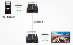 Wholesale transmission: ACAFA HDBaseT Video Extender-70m-Support POE