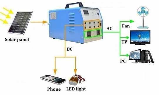 pc power supply: Sell 300W portable solar system