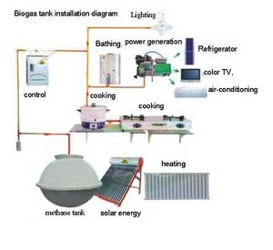 Wholesale Energy Projects: Biogas Pool