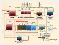 Moving Bed Biological Reactor Process (MBBR)
