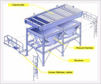 Air Cooled Heat Exchanger Id 2025248 Product Details