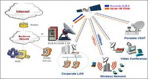 Pentamedia Co., Ltd. - DVB-RCS(VSAT), UP-link System, Satellite ...
