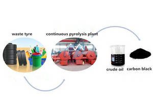 Wholesale oil refinery: Oil Refinery Plant for Tyre Oil,Plastic Oil,Engine Oil