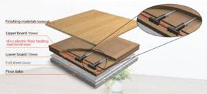 Wholesale HVAC Systems & Parts: Floor Heating System - Dry Panel Type