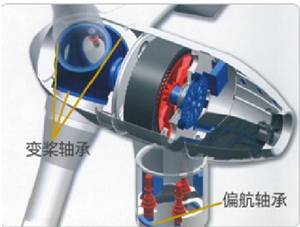 Wholesale transmission: Special Bearings for Wind Power Generation