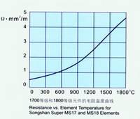 Resistance Properties
