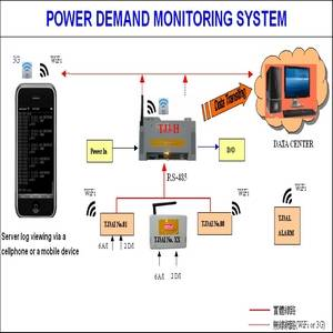Wholesale monitors: Power Demand Monitoring System