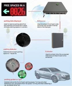 Wholesale parking system: Parking Guidance System