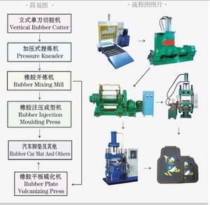 Wholesale rubber mat: Rubber Car Mat Molding Press Machine