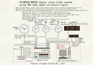 Wholesale weather station clock: Clock System(Master Slave Clock)