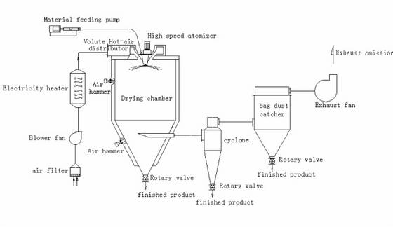 Sell_centrifugal_spray_dryer Air Receiver Tank Schematic on