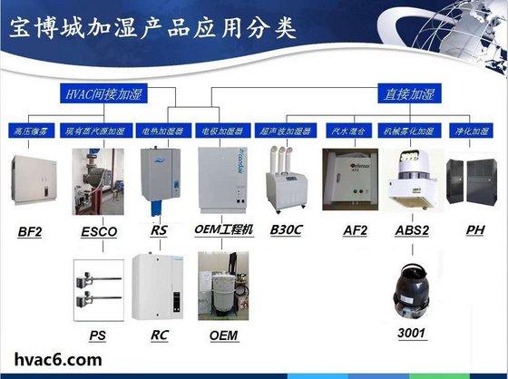 Dongguan Baobo City Industrial Co. Ltd