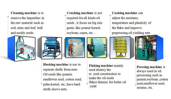 Oilseed Pretreatment/Prepressing Plant | Cooking Oil Processing Plant