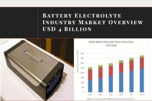 Wholesale Financial Services: Battery Electrolyte Industry Market Overview USD 4 Billion
