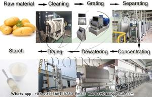 Wholesale starch production: Factory Sale Directly and Big Output Potato Starch Production Line and Potato Starch Making Machine