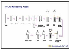 Wholesale engineer: Engineering of CFL Manufacturing