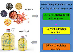 Wholesale sunflower seeds shelling equipment: Vegetable Oil Production Line