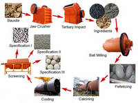 Buy Complete Shale Ceramsite Line