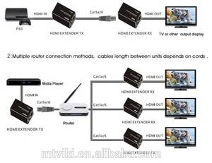 Wholesale dvi cable: Extend Up To 50m with A Single Cat5e/6 Cable Extender DVI