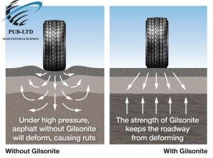 Wholesale softening agent: Use of Gilsonite in Asphalt