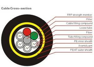 Wholesale adss cable: ADSS Fiber Optic Cable