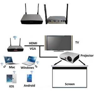 Wholesale Other Presentation Equipment: Wireless Collaboration System