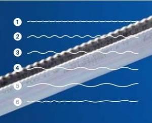 Wholesale cutting rule: Wave Cutting Rule