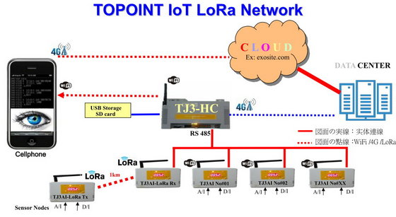 IOT Internet of Things Lora Long Range Wireless Networking