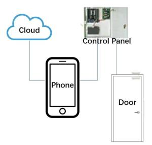 Wholesale Access Control Systems & Products: 2018 Newest Technology Convenient Phone Remote Access Control