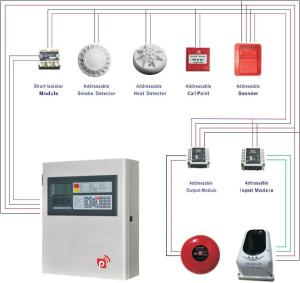 Wholesale call recorder: Factory Price Addressable Control Panel Fire Alarm System Security Systems